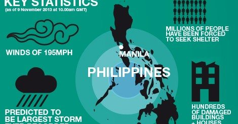 Typhoon Haiyon key statistics. Created by the ShelterBox USA team (shelterboxusa.org).